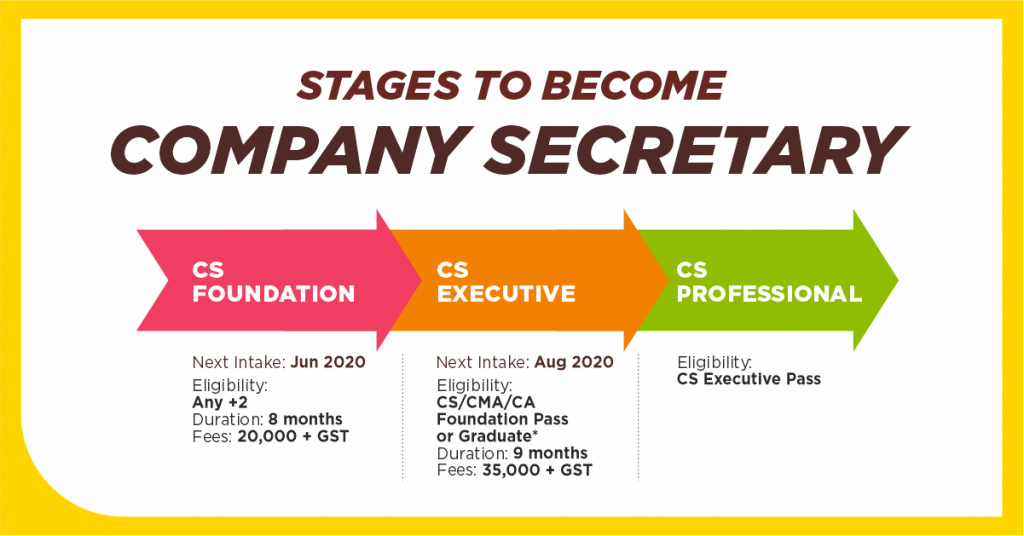 cs blog 1024x536 Complete guide on Company Secretary Course   How to become CS in 2020